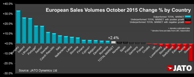 Avrupa%20satislari%20EU_2015_JATO.jpg